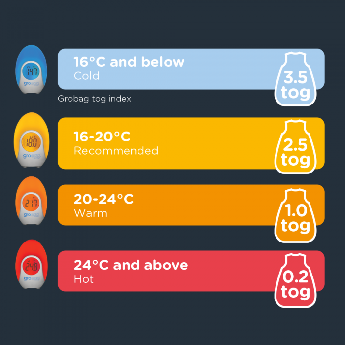 temperature chart for groegg
